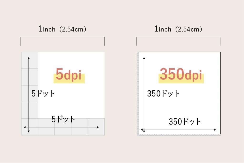印刷の解像度イメージ